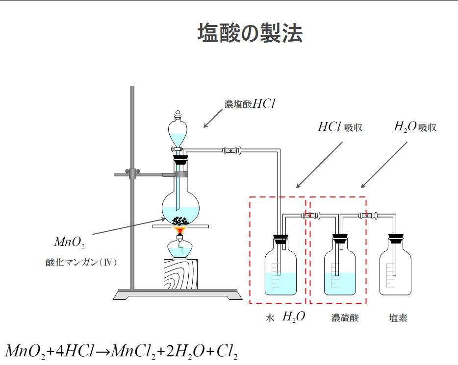 鉄と硫黄の化合反応