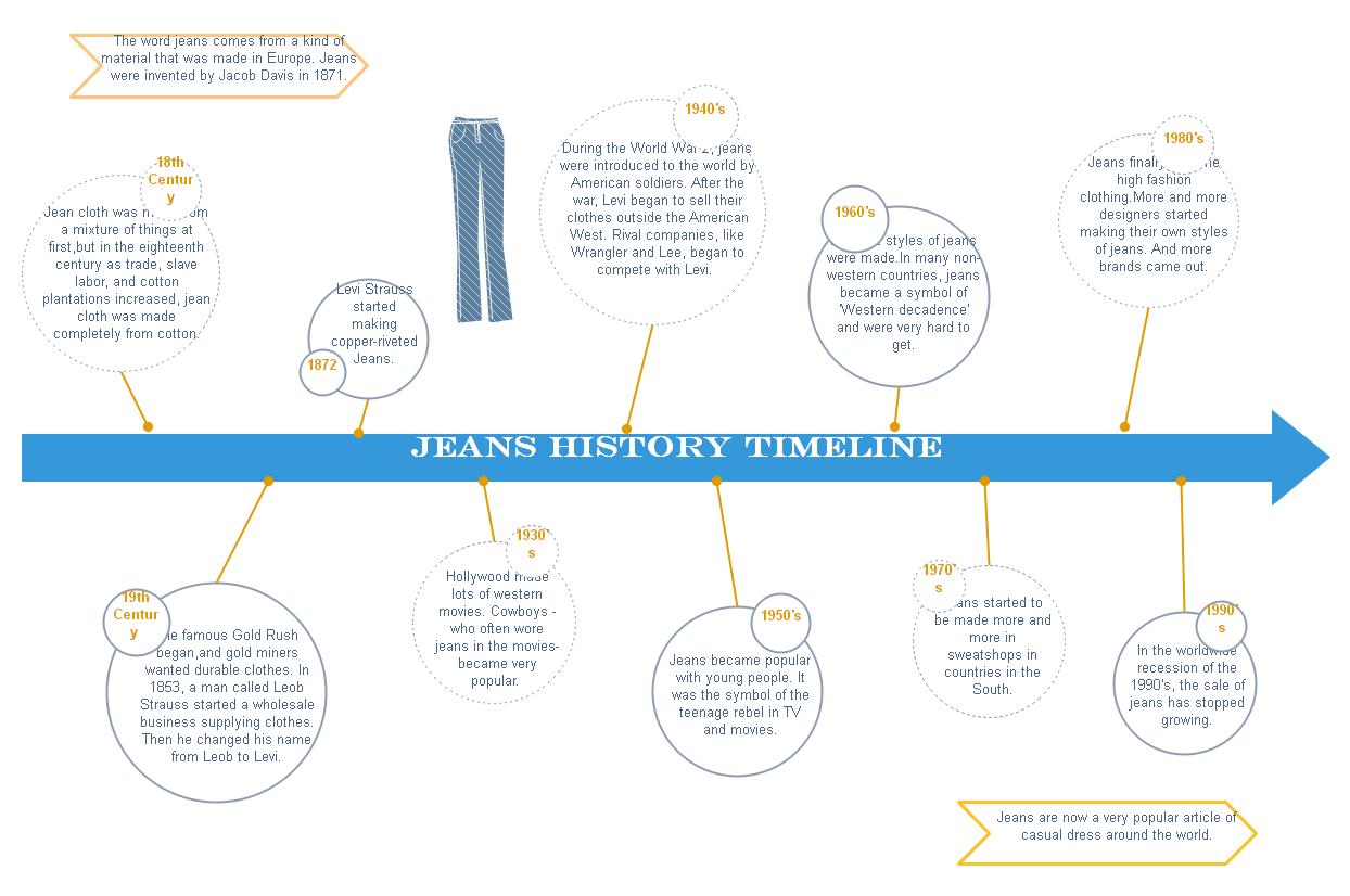 ジーンズの歴史タイムライン