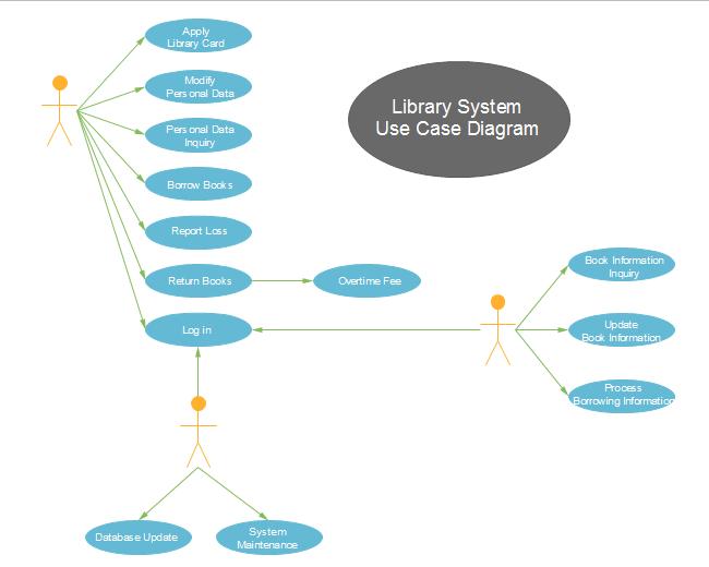 図書館システム ユースケー図