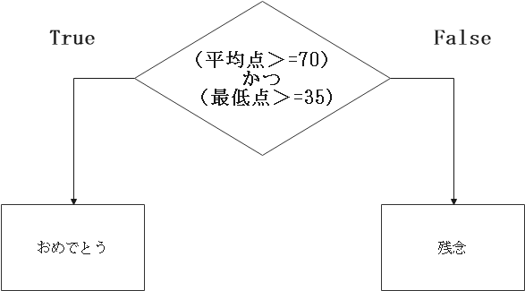プログラミングロジカル