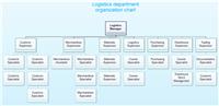 物流会社組織図