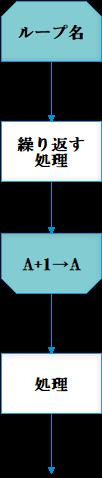 ループ端例図