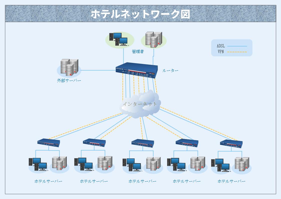 EdrawMax ネットワーク構成図テンプレート