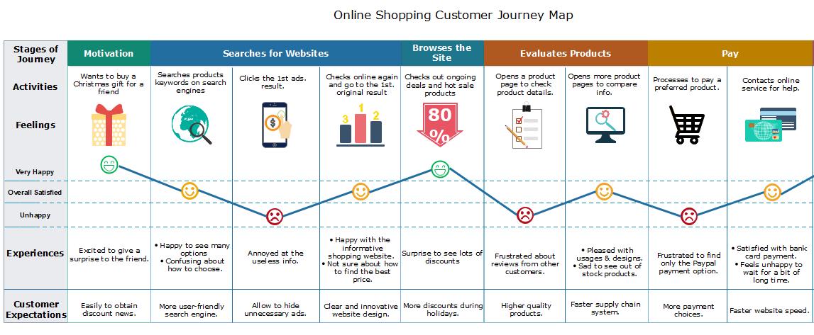 online shopping customer journey map