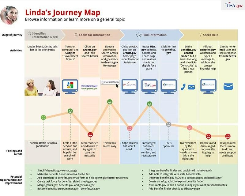 personify customer map