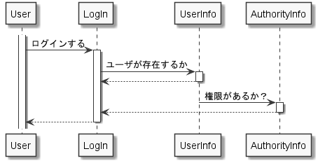 シーケンス図例