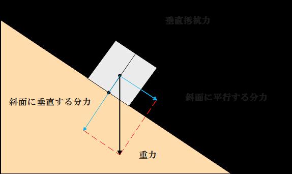 重力や垂直抗力