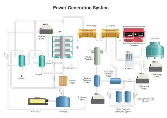 発電 PID