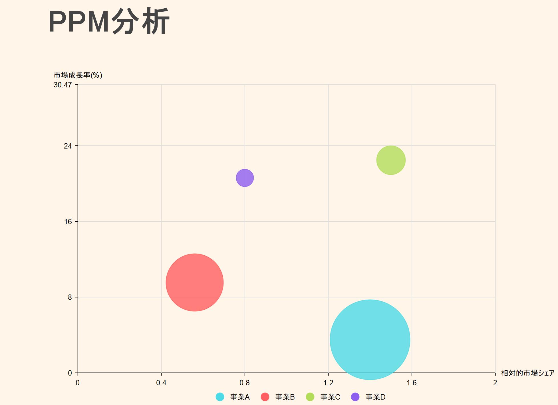 バブルチャート活用のPPM分析