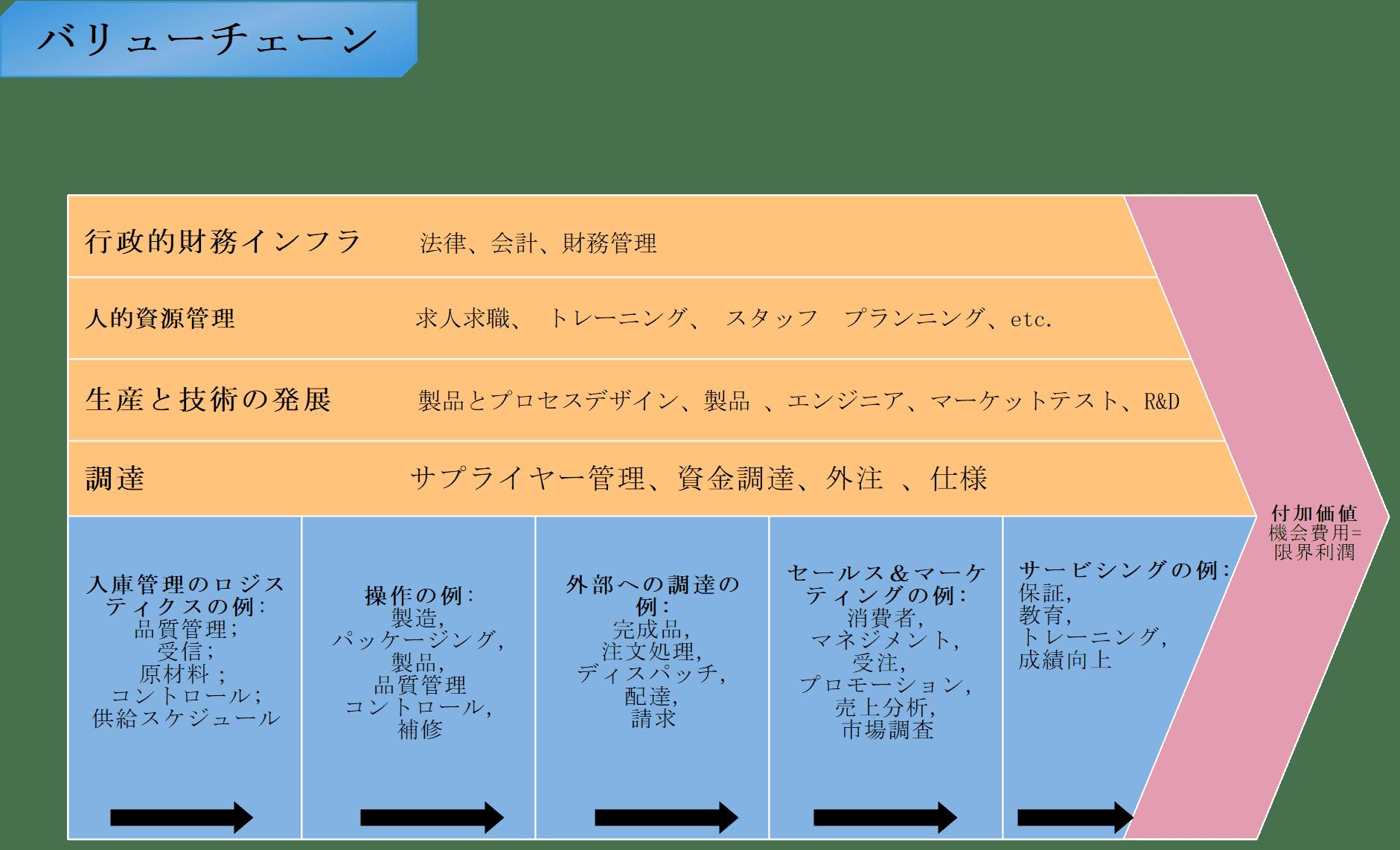 バリューチェーン分析の事例