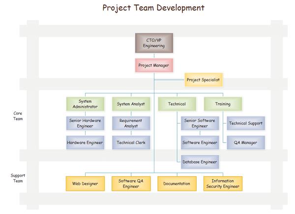 プロジェクト組織図