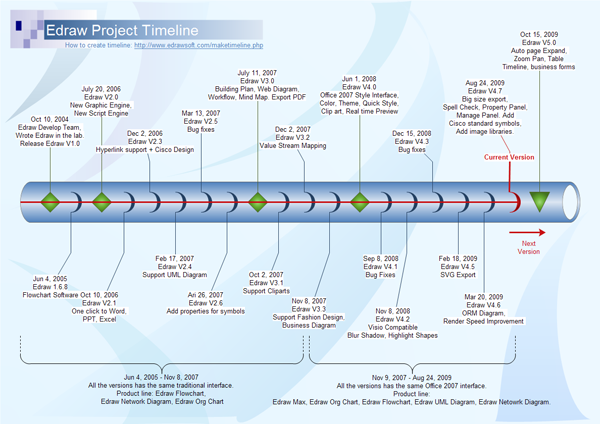 プロジェクトタイムライン