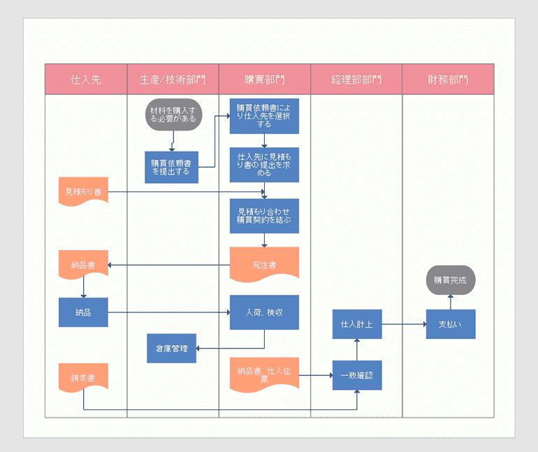 購買業務フロー図