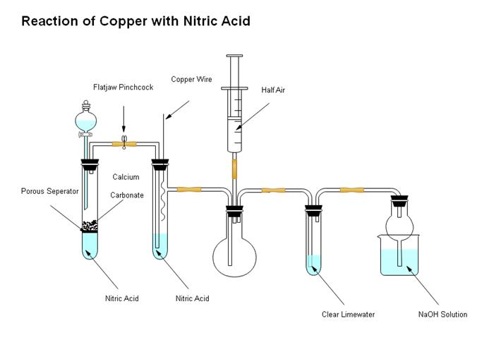 硝酸と銅の反応