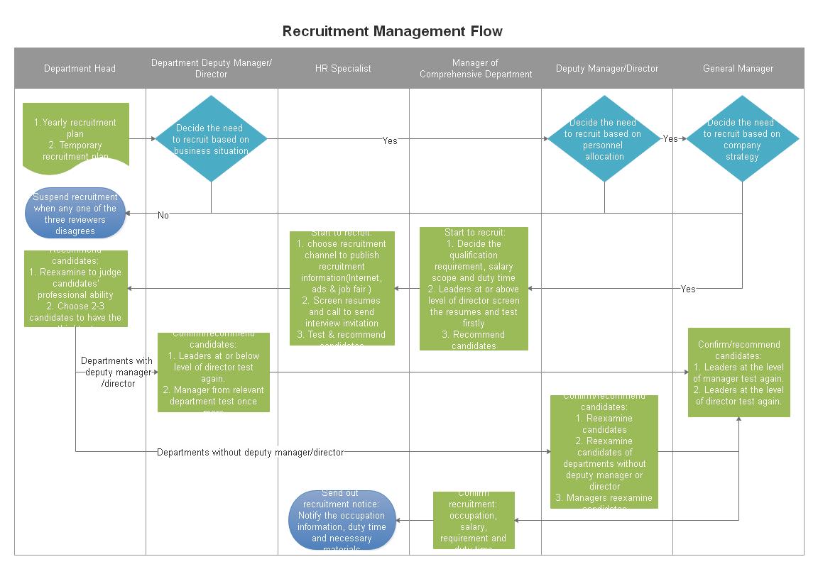 採用業務フロー図