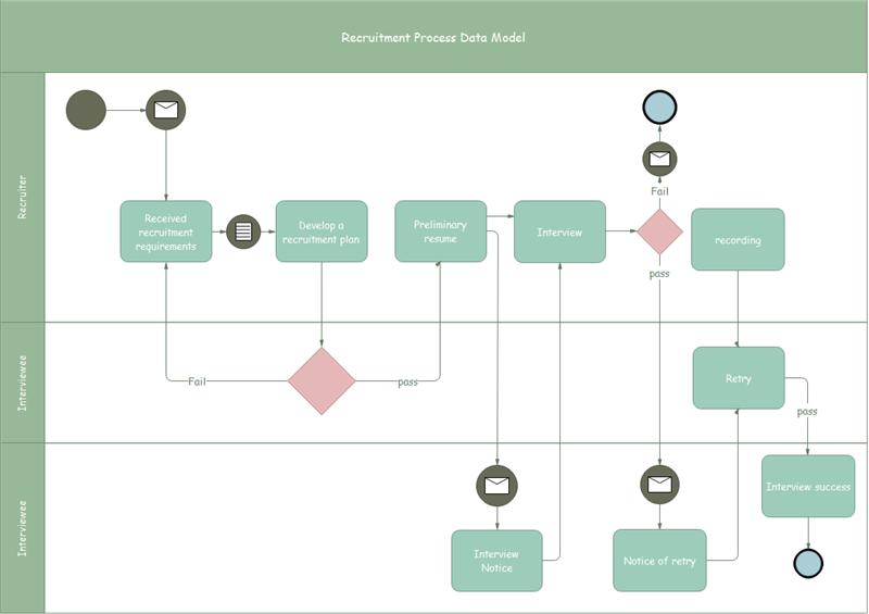 採用プロセスのデータ