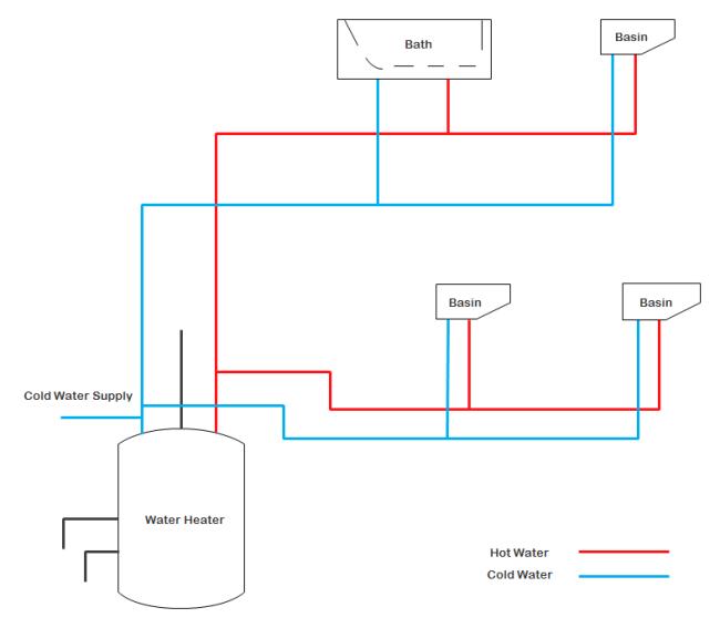 給排水設備と配管設計 テンプレート