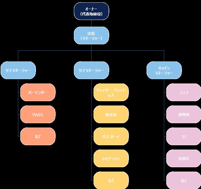 飲食店組織図
