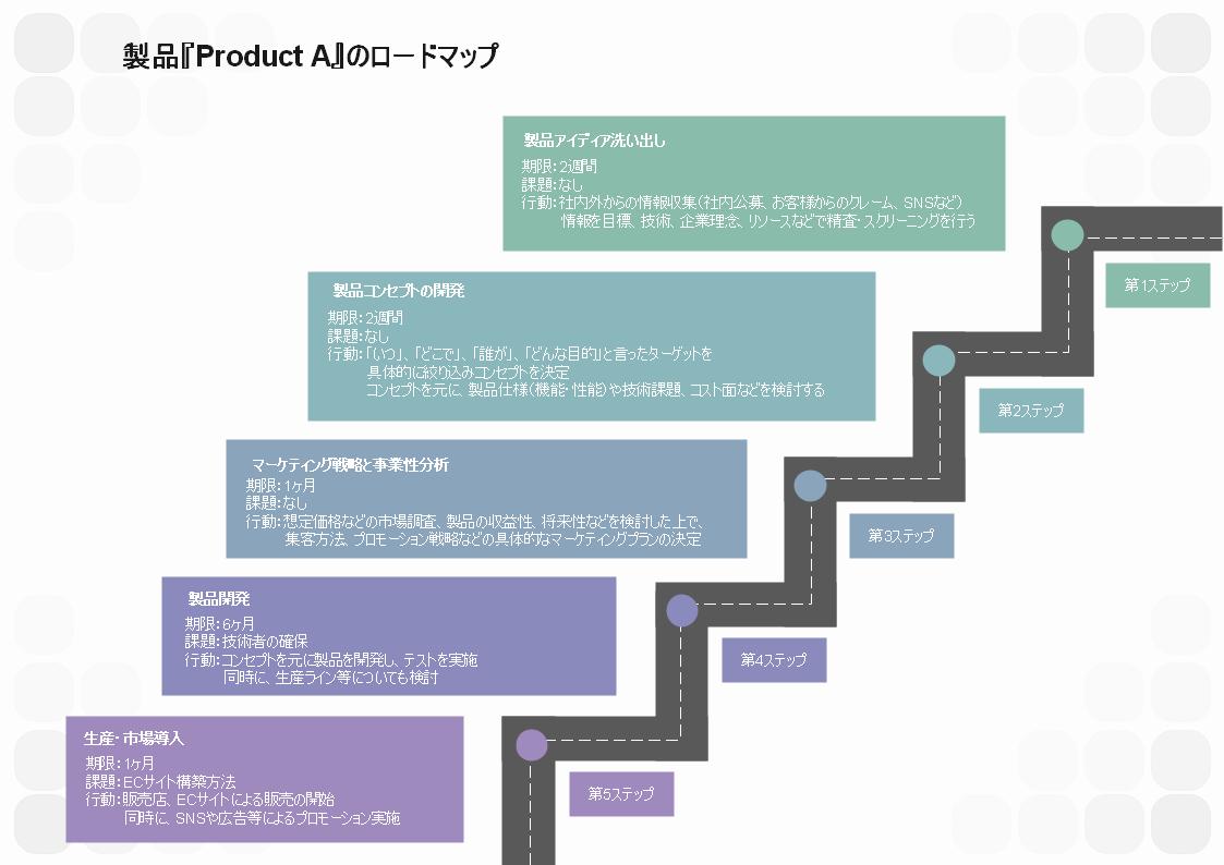 製品『Product A』のロードマップ