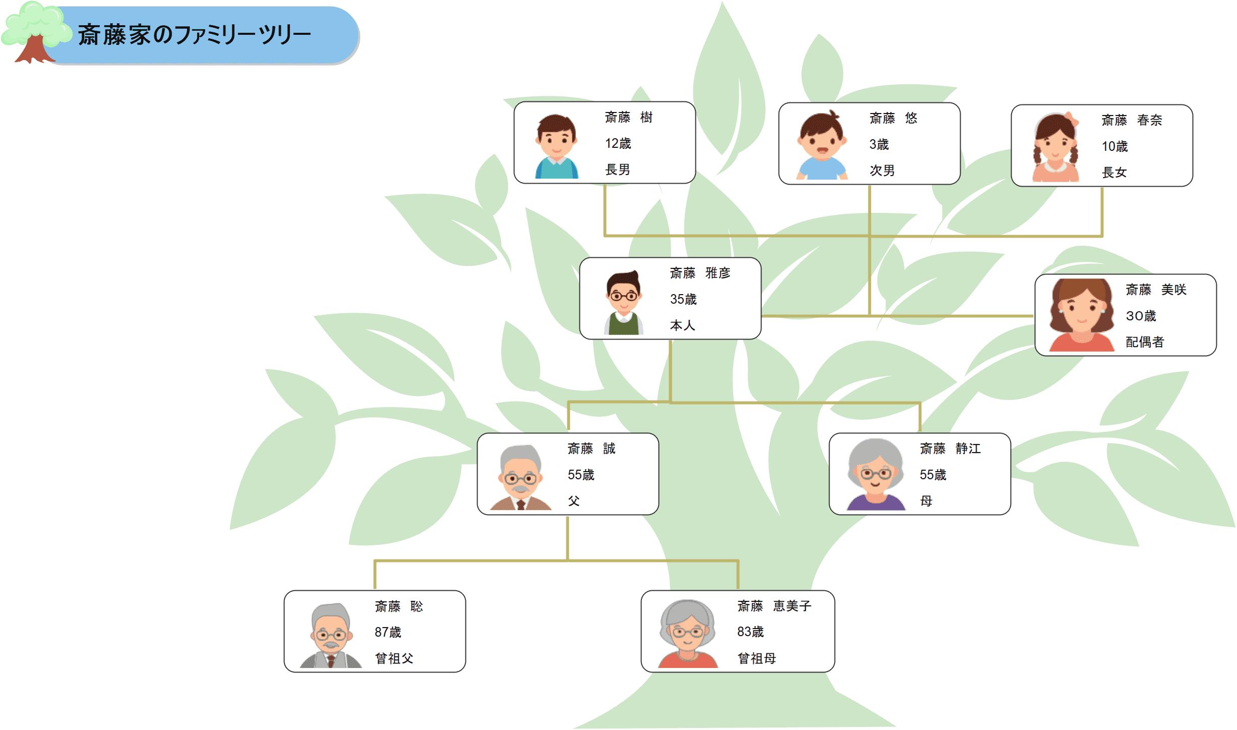 写真入りの家系図