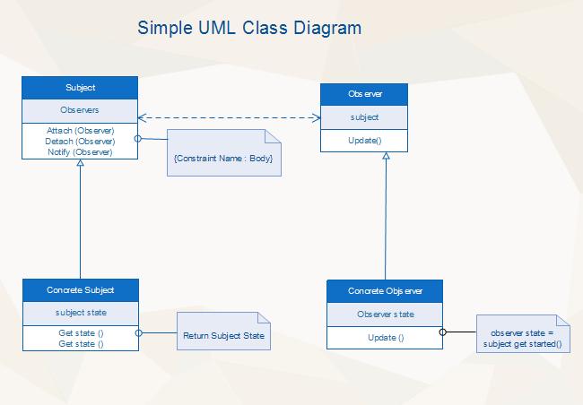 UMLクラス図サンプル