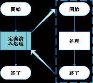 定義済み処理例図