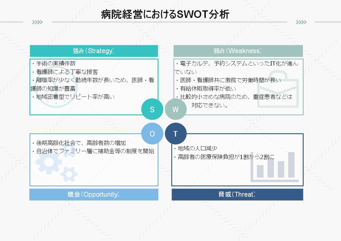 SWOT分析例