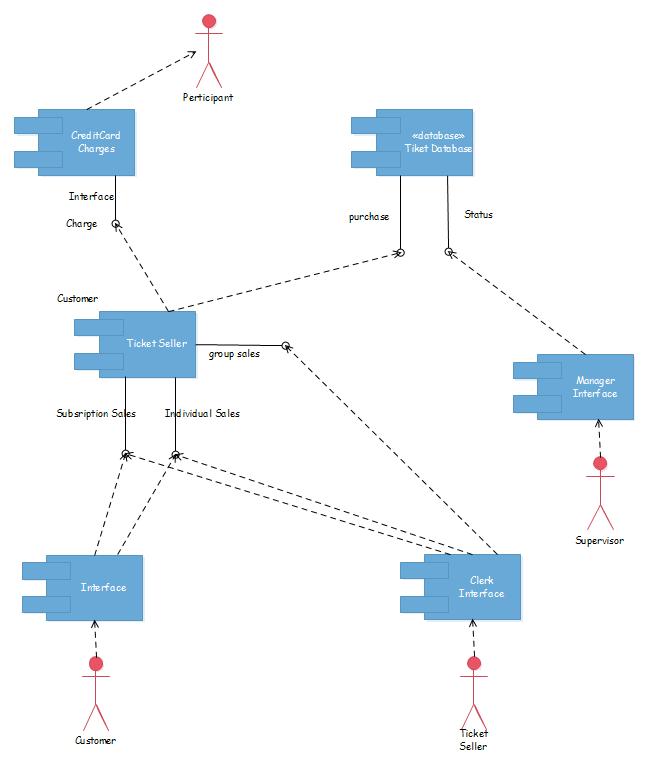 システムUML配置図