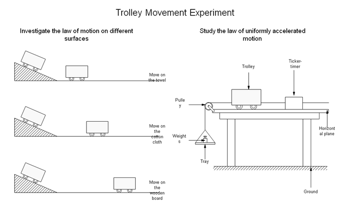 トロリー移動実験