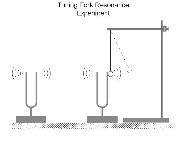 音叉共振実験