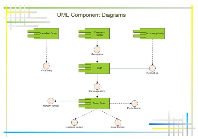 UMLコンポーネント図