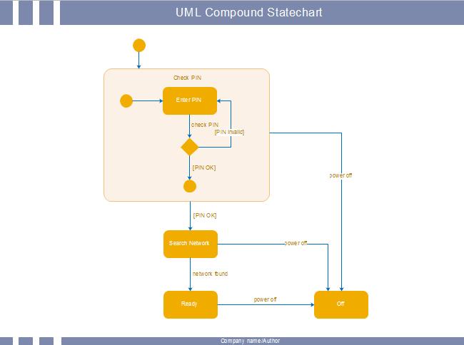 UML状態遷移図 サンプル