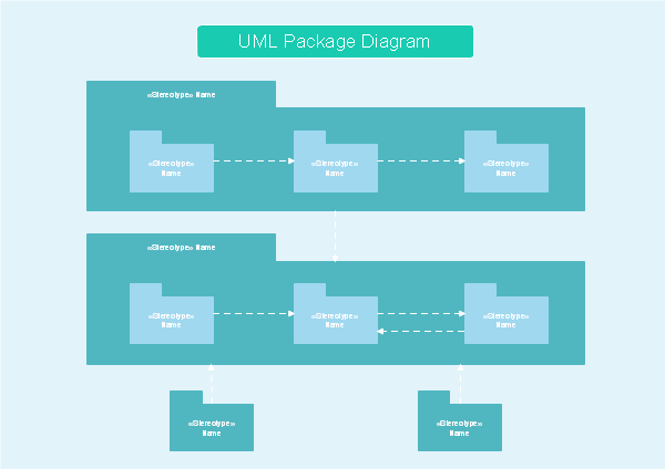UMLパッケージ図テンプレート