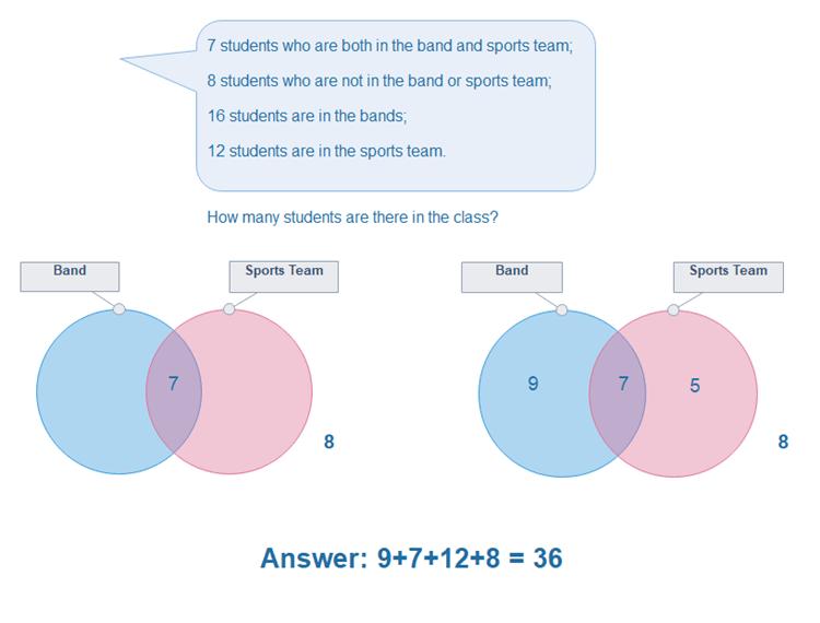 数学問題ベン図