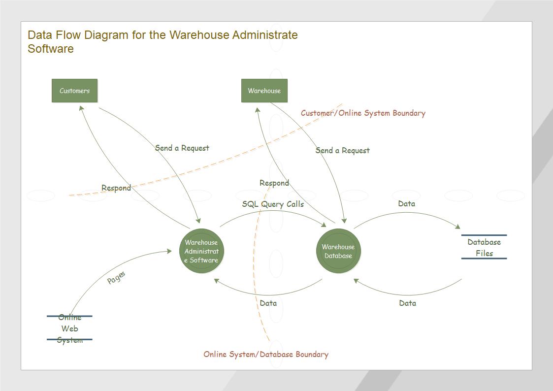 倉庫管理データフロー図