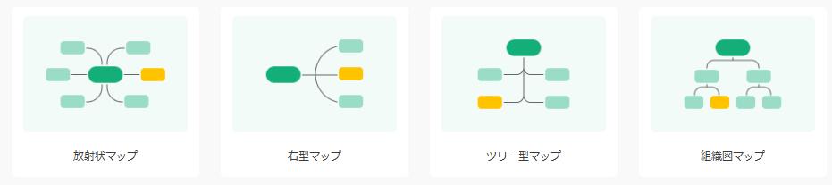 マインドマップ 構造