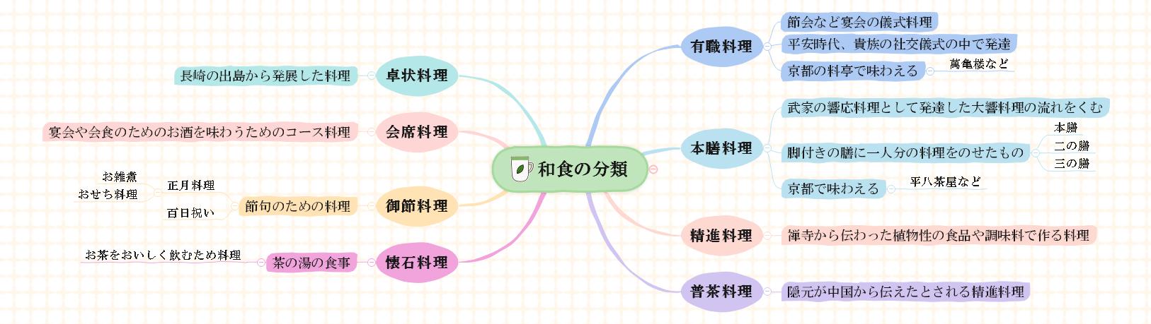 和食の分類