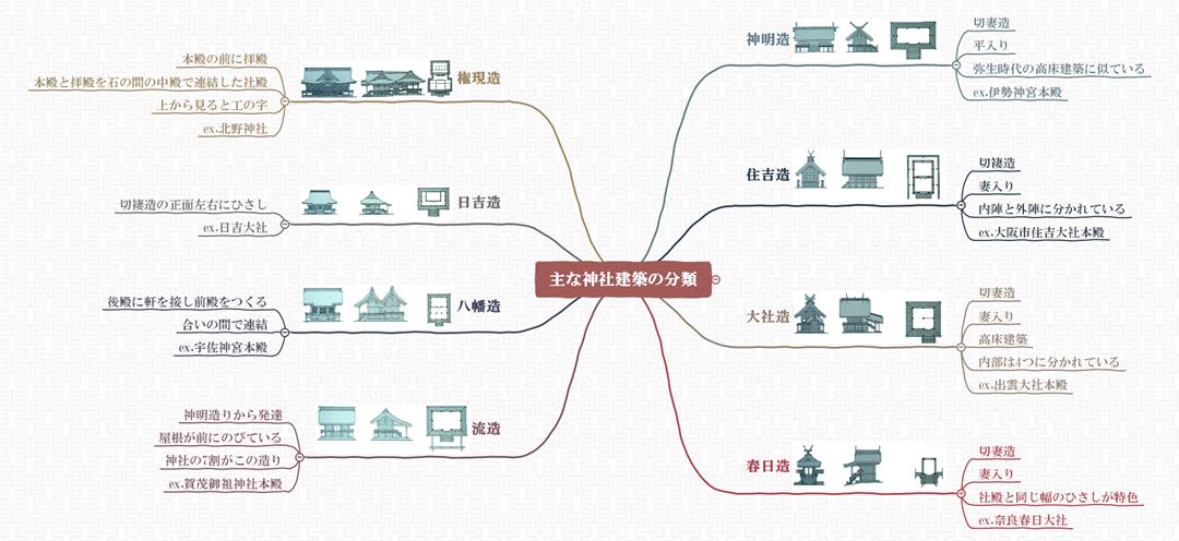 神社の分類