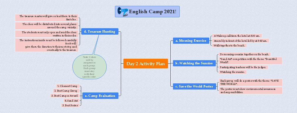 活動計画マインドマップ 実例