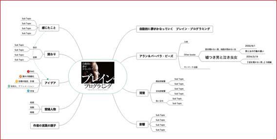 マインドマップのイメージ