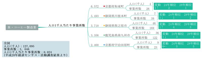 産業分布マップ