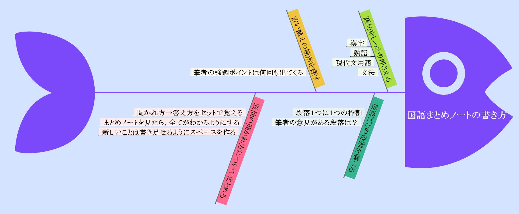 国語のポイント
