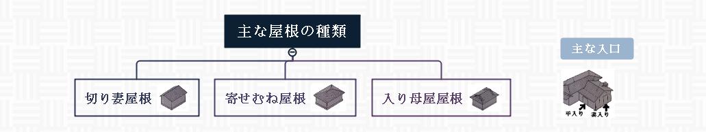 屋根・入口の種類