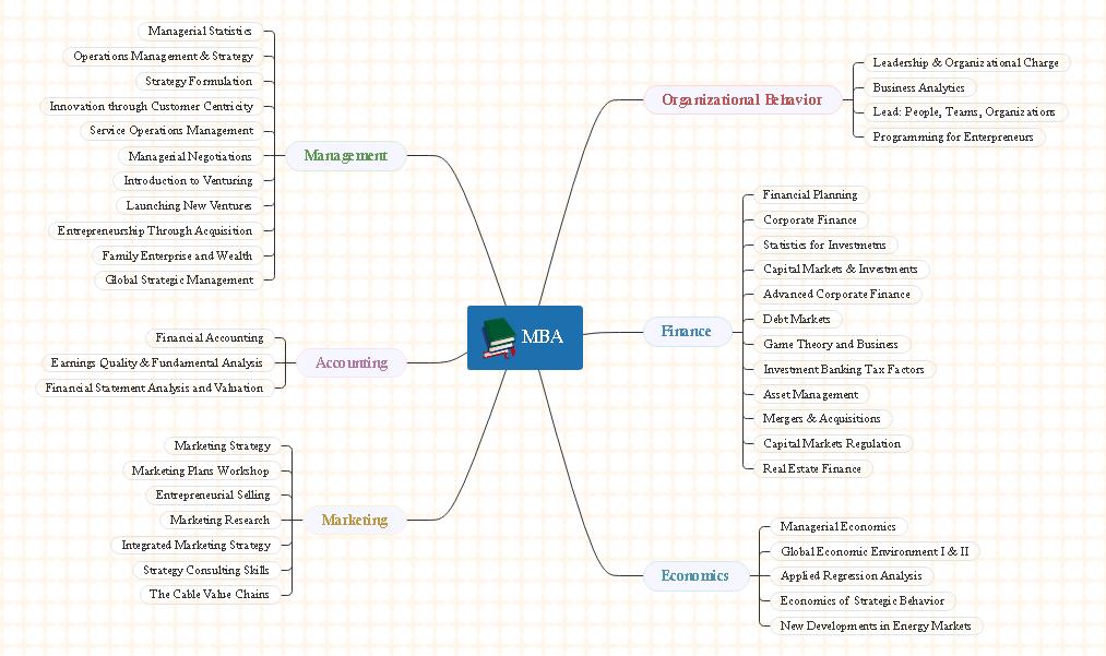 MBAコースマインドマップ 実例