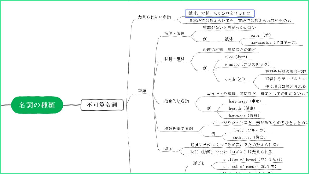 `マインドマップデザイン
