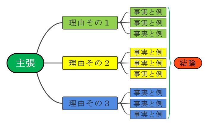 パスエーシブマップ
