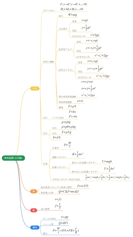 物理基礎公式