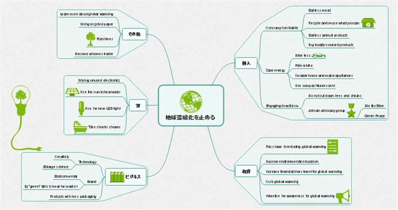 地球温暖化対策マインドマップ