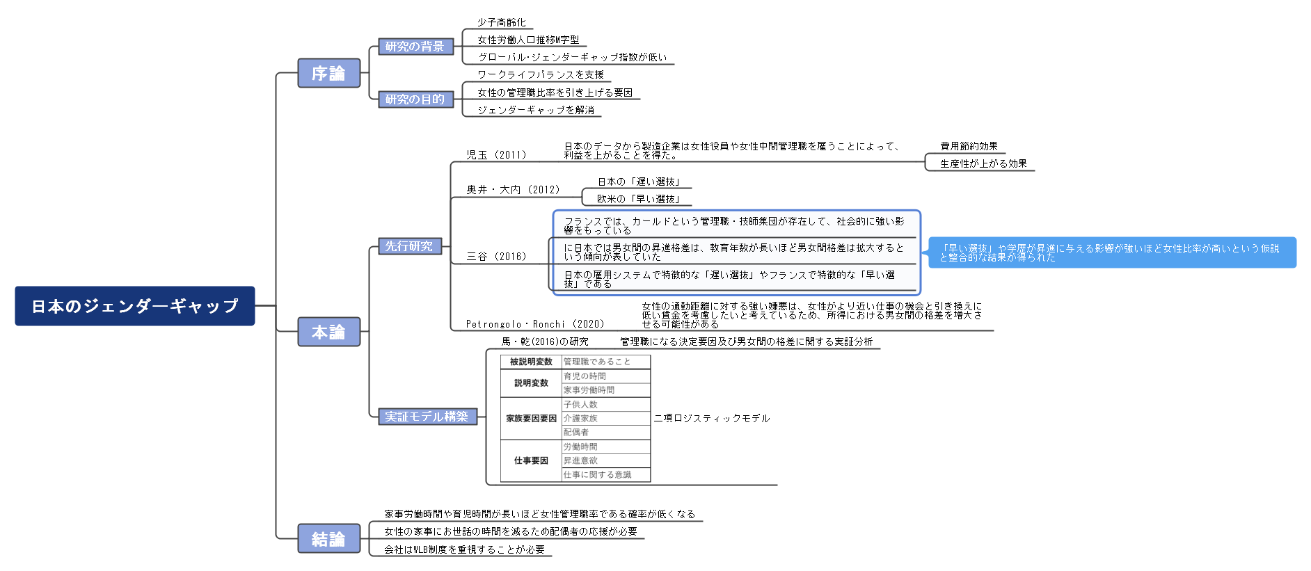 日本のジェンダーギャップのレポートのコンセプトマップ