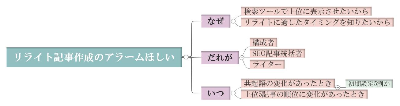 リクエスト分析ためのマインドマップ